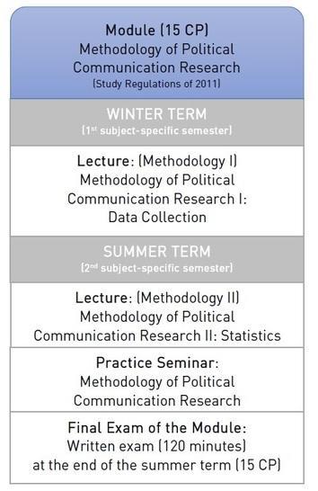 Master Program Media and Political Communication • Media