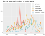 Annual Reasoned Opinions by Policy Sector