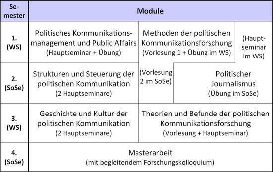 Studium Kommunikationswissenschaften