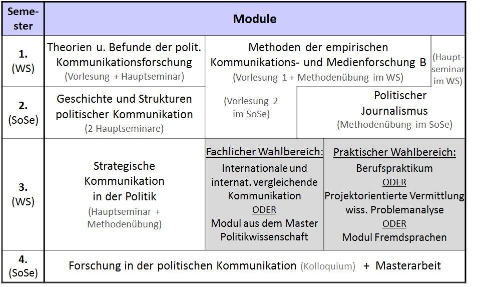 Kommunikationswissenschaften Studium Berlin