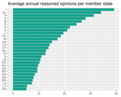 Average Annual Reasoned Opinions per Member State