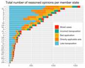 Total Number of Reasoned Opinions per Member State